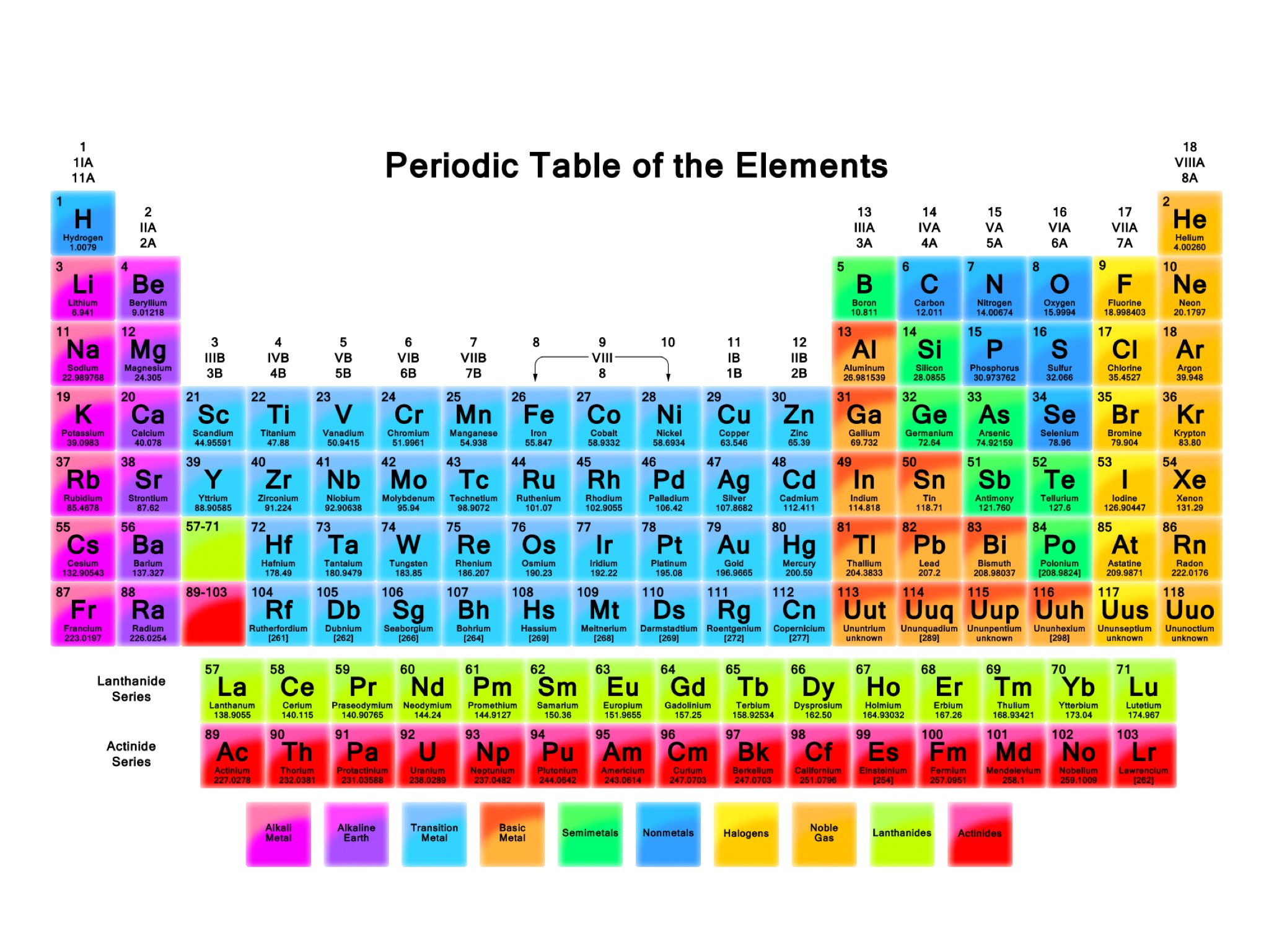 Image result for periodic table is arranged