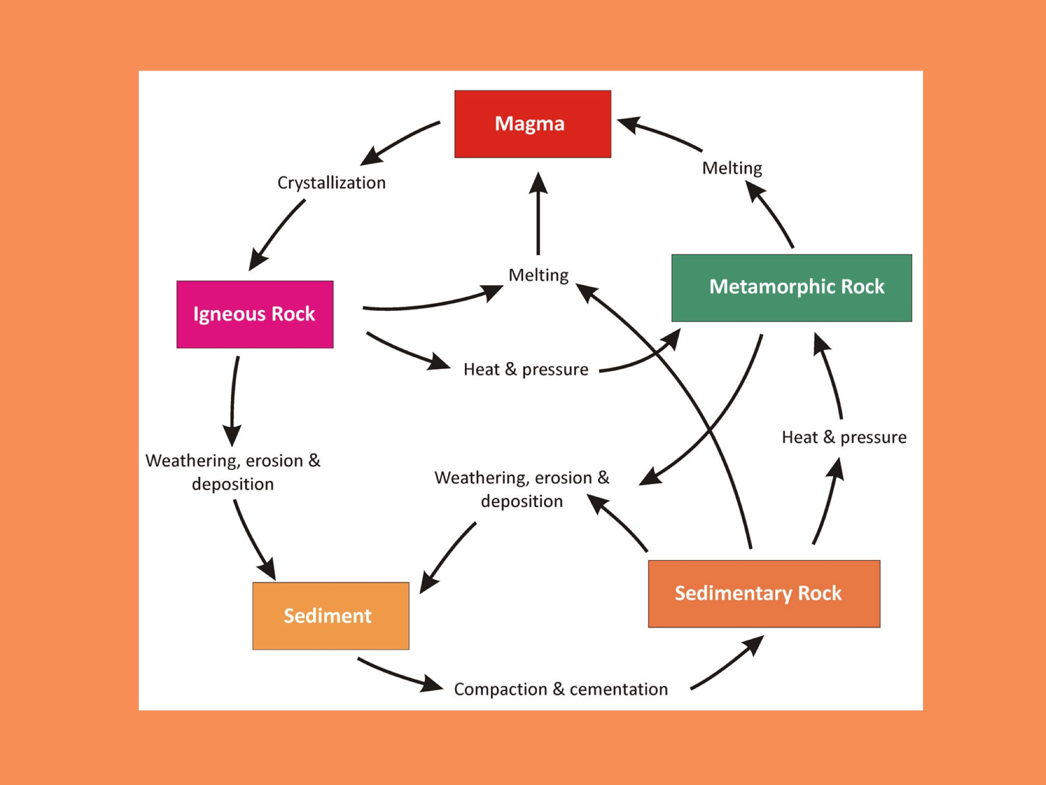 The rock cycle diagram rectangle free car wiring diagrams play rocks and the rock cycle by sarah schlussel on tinytap rh tinytap it rock cycle diagrams to color rock cycle diagram worksheet label ccuart Image collections