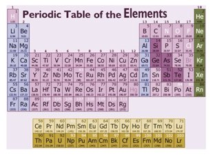 Play periodic table level 2 trends by kandra auwerda on tinytap periodic table level 1 test your knowledge on the periodic table urtaz Image collections